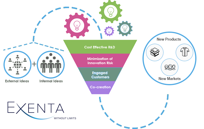 Exenta™ Revolutionizes Innovation Lifecycle Management Through the Launch of the Exenta Innovation Hub™